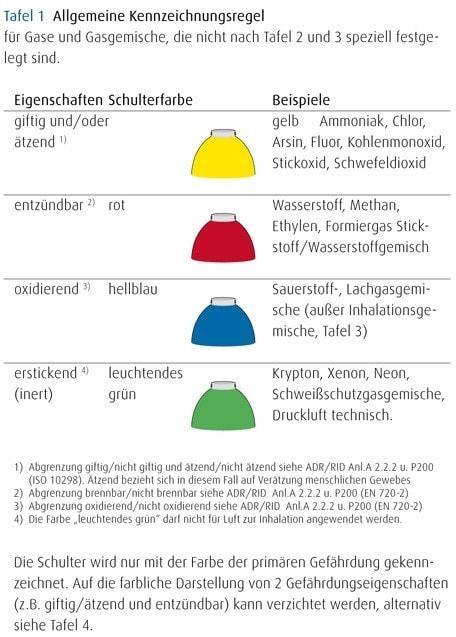 Farbkennzeichnung1