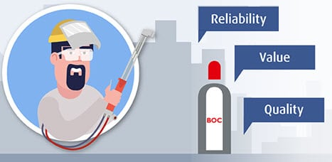 Get value with BOC